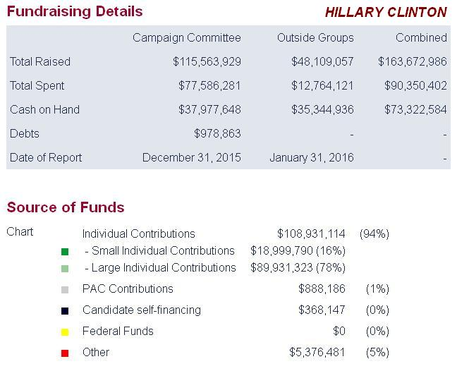 hillary-clinton-one-dollar-donations-1