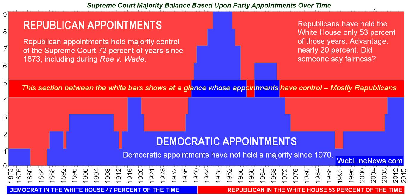 supreme-court-justice-charts-balance-c