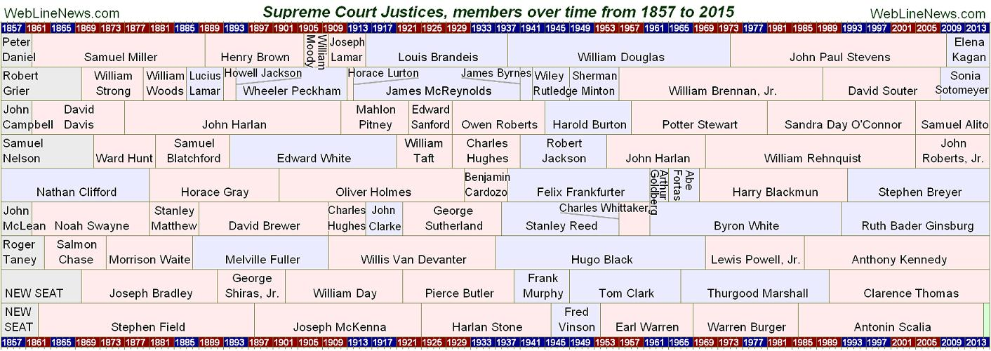 supreme-court-justice-charts-members