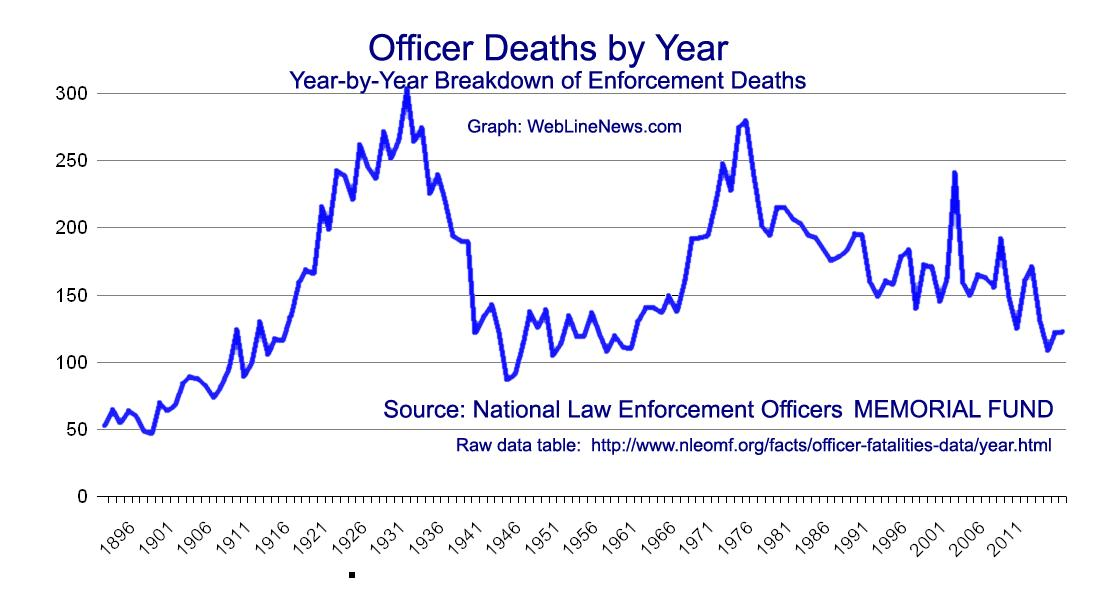 graph-officer-deaths-by-year