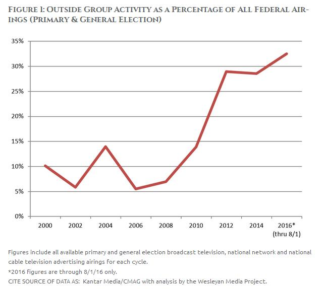 2016-election-boom-bust-cycle-campaign-funding-graph