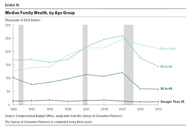 cbo-report-finds-wealth-more-concentrated-age