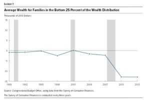 cbo-report-finds-wealth-more-concentrated-bottom-25