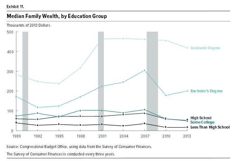 cbo-report-finds-wealth-more-concentrated-education