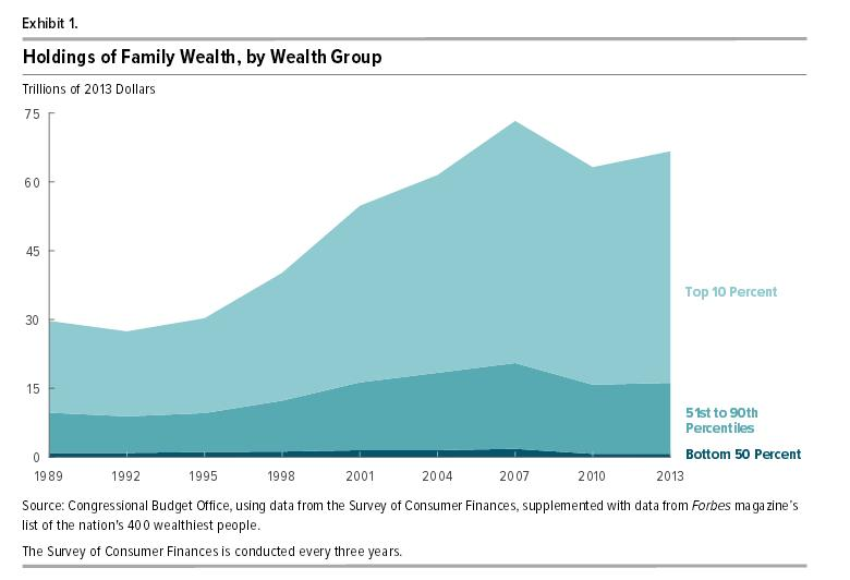 cbo-report-finds-wealth-more-concentrated-overall