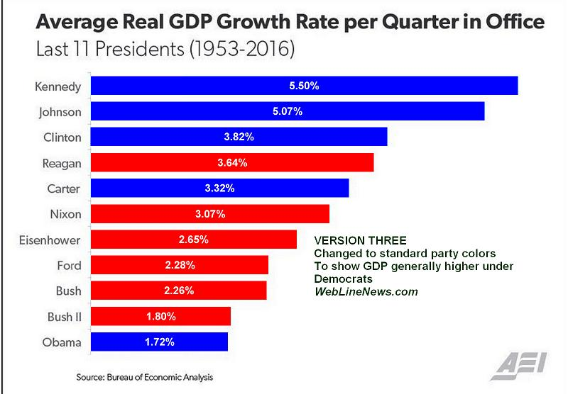 gdp-growth-graph-misleading-3-proper-colors