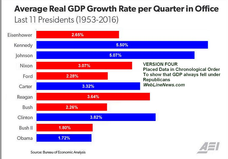 gdp-growth-graph-misleading-4-proper-order