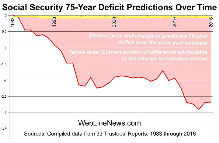 social-security-75-deficit-2