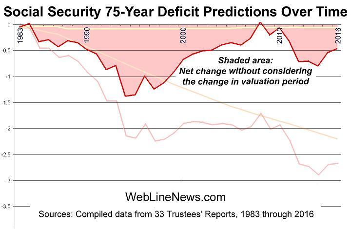 social-security-75-deficit-4
