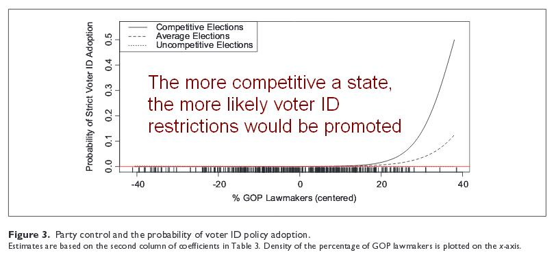 gaming-elections-voter-id-laws