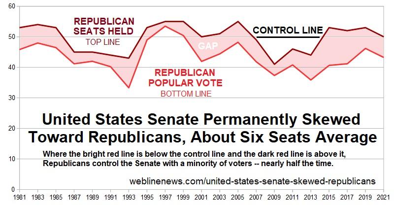 Senate skewed toward Republicans