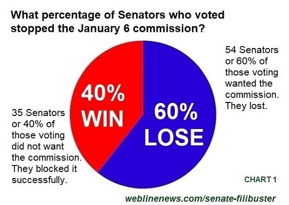 Senate Filibuster Chart 1