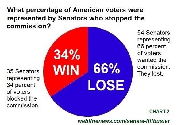 Senate Filibuster Chart 2
