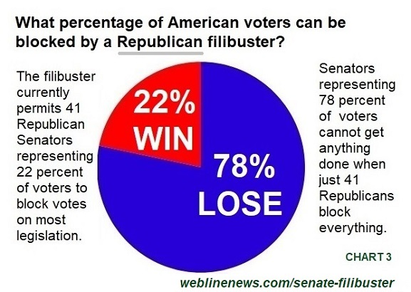 Senate Filibuster Chart 3