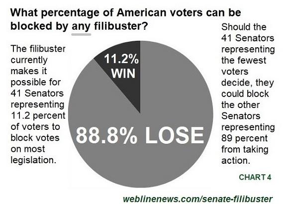 Senate Filibuster Chart 4